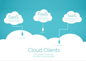 What is the Cloud? Everything you need to know about the past, present and future of the Cloud